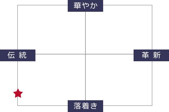 山香純米吟醸テイスト表